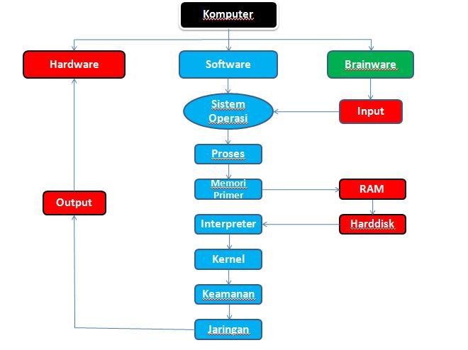Awaludin madjidu blog mahasiswa universitas negeri gorontalo bagan bagan alur proses struktur sistem operasi beserta penjelasannya ccuart Images